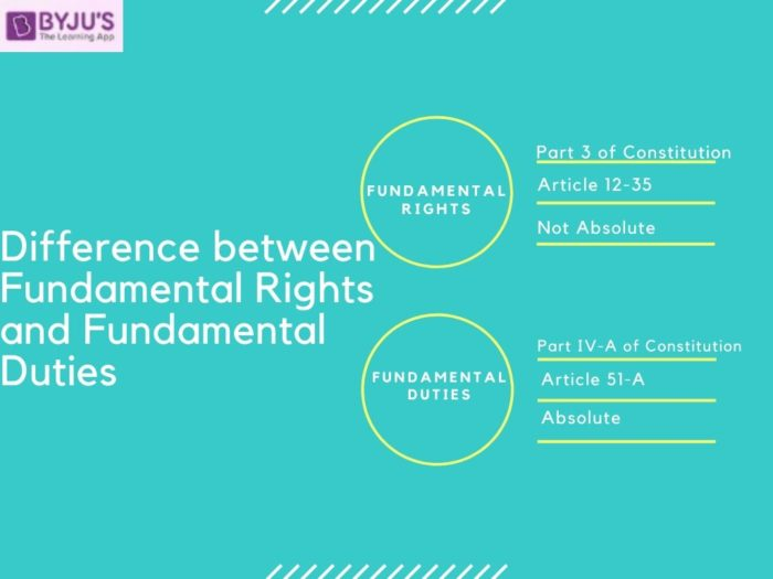 Difference between Fundamental Rights and Fundamental Duties