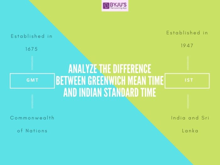 Difference Between GMT and IST - UPSC 2021