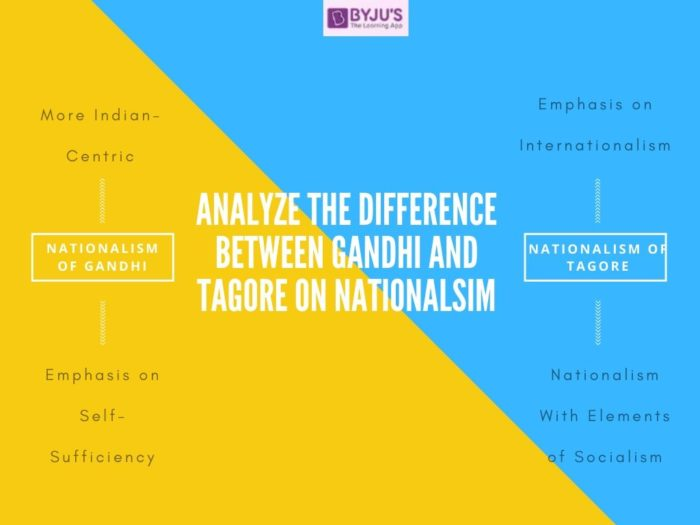 Difference BEtween Gandhi and Tagore on Nationalism