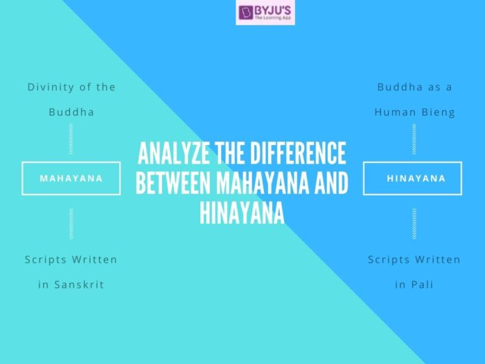 Diifeerence Between Mahayana and Hinayana - UPSC History