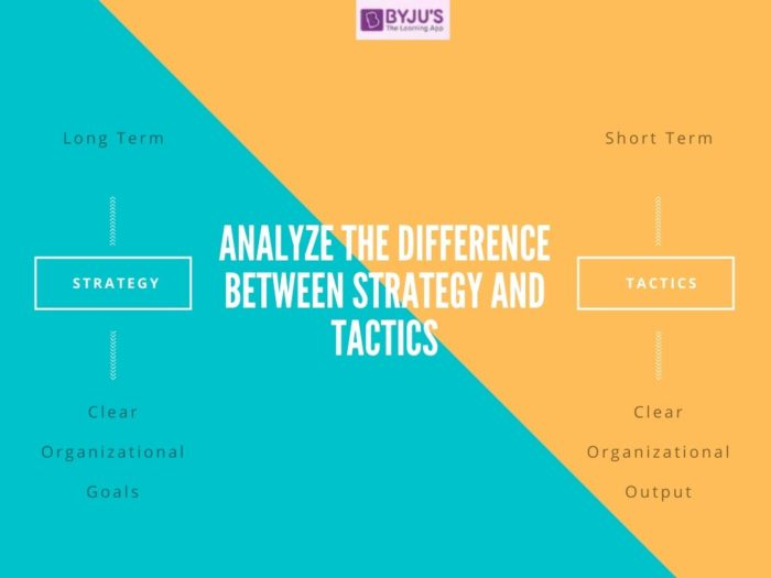 Difference Between Strategy and Tactics - UPSC 2020
