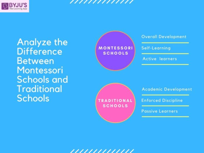 Difference Between Montessori and Traditional Schools - UPSC 2020