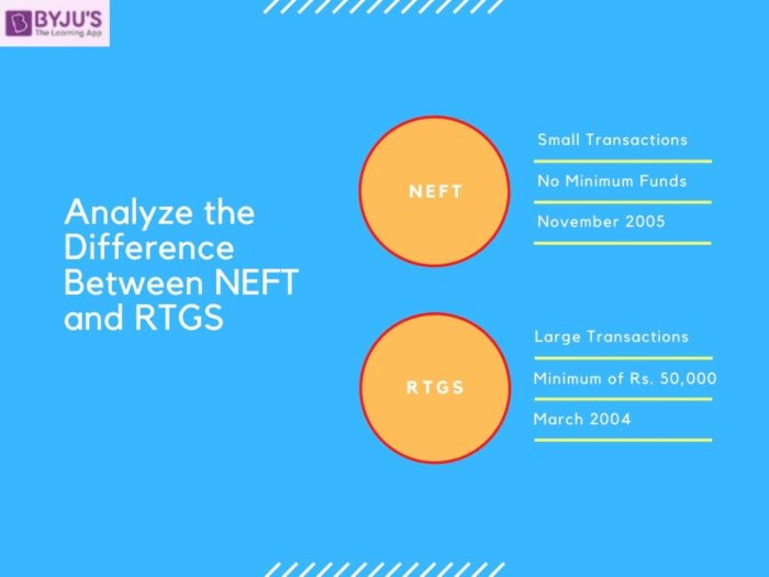 Difference Between NEFT and RTGS - UPSC 2020
