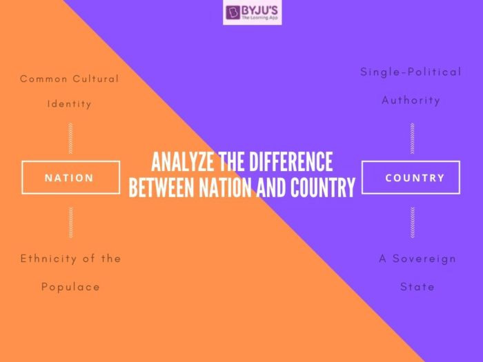 Difference Between Nation and Country