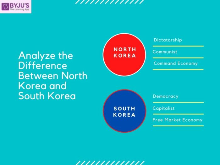 Difference Between North and South Korea - UPSC 2020