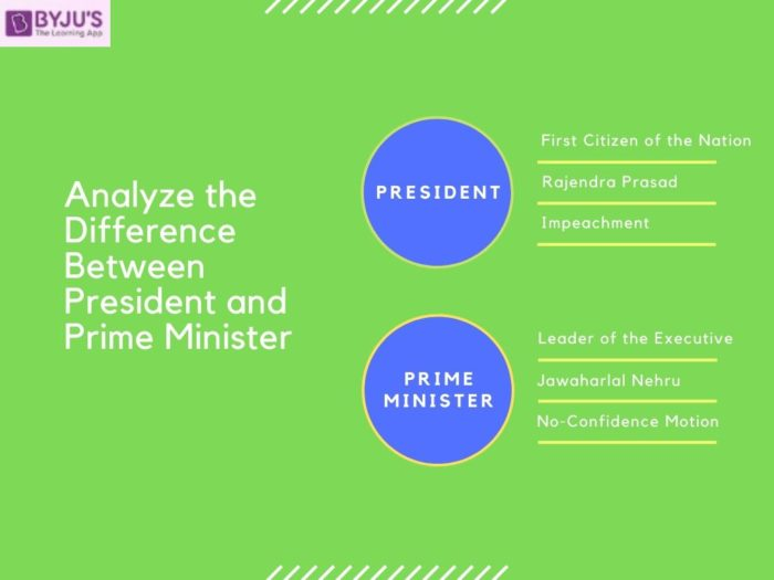 Difference Between President and Prime Minister - UPSC Polity