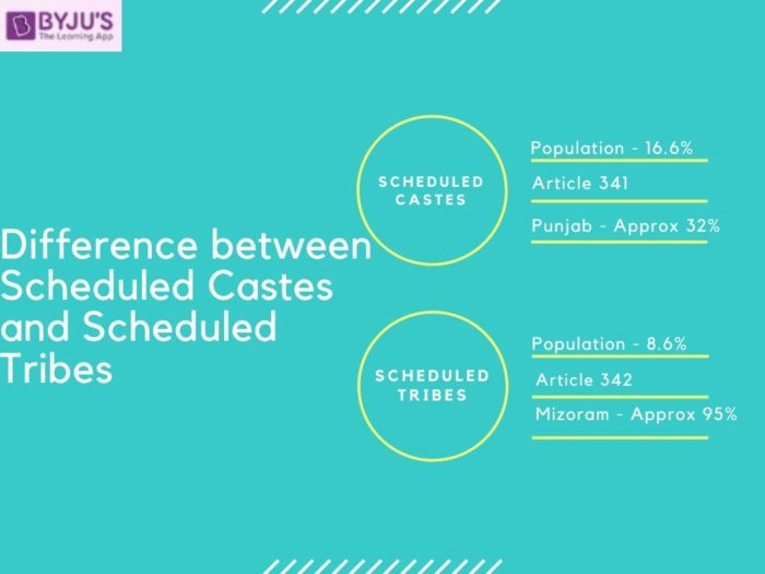 Difference between Scheduled Castes and Scheduled Tribes