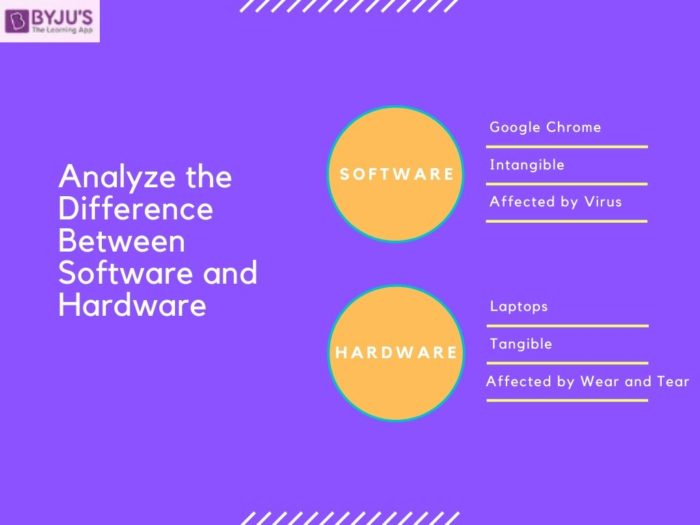 Difference Between Software and Hardware - UPSC 2020