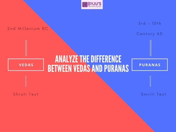 Difference Between Vedas and Puranas