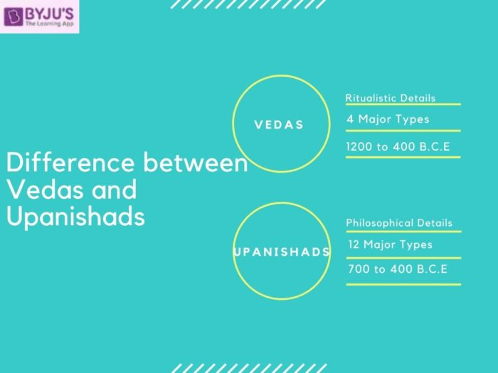 Difference between Vedas and Upanishads