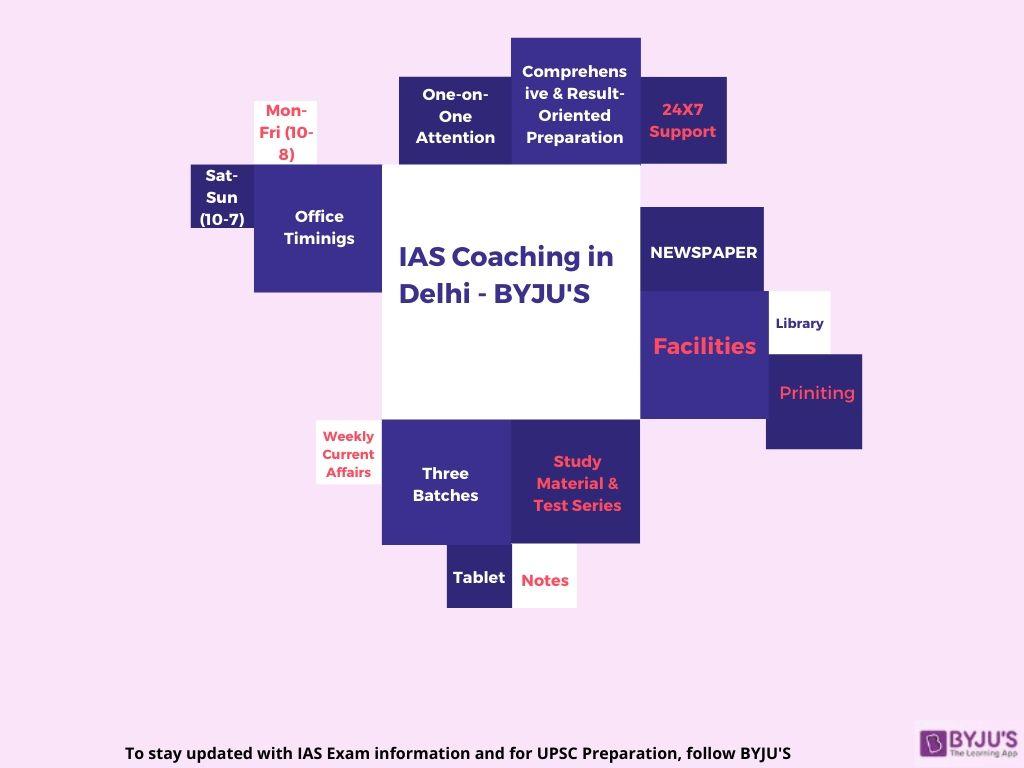 IAS Coaching in Delhi | UPSC Coaching in Delhi - BYJU'S