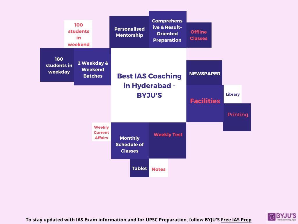 Best IAS Coaching in Hyderabad | Top IAS Coaching in Hyderabad