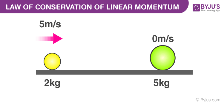 Law Of Conservation Of Linear Momentum