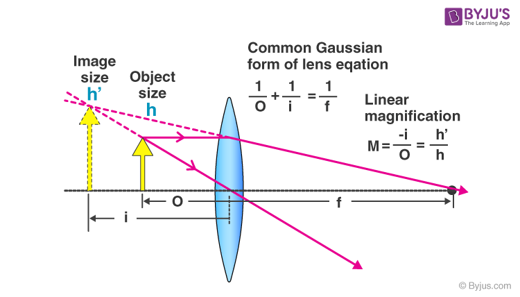 Lens Formula & Magnification - Lens Power