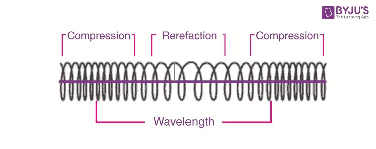 Longitudinal wave diagram