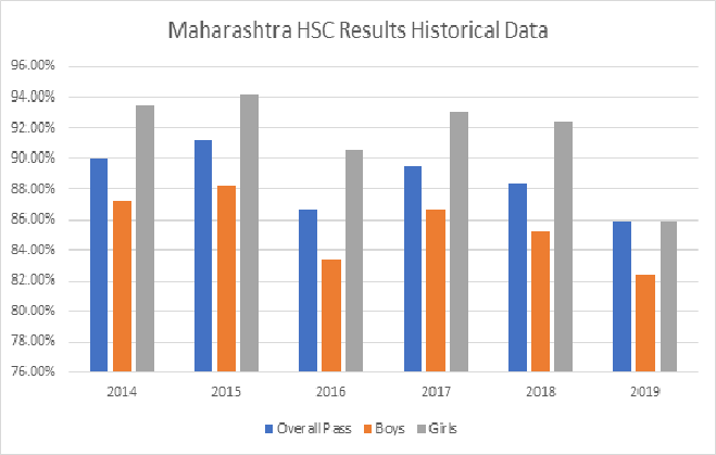 msbshse class 12 results historical data 2020-21