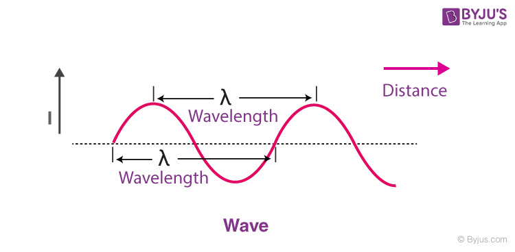 Wavelength of the wave