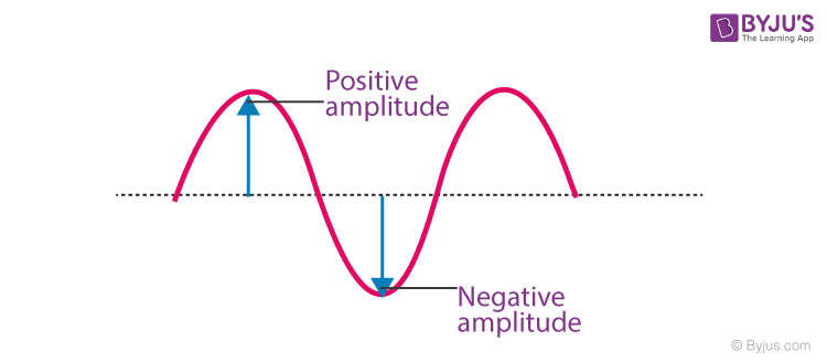 Amplitude of the wave