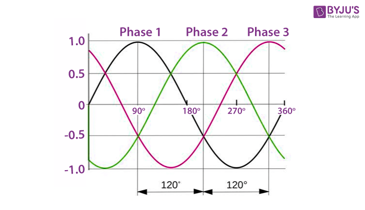 Phase of the wave