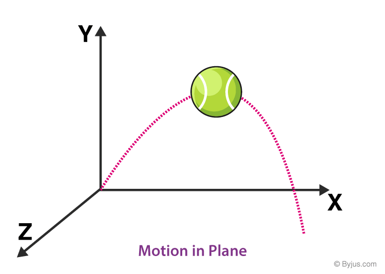 Motion-in-Plane