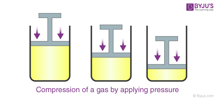 Compression of a gas by applying pressure