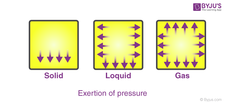 Exertion of Pressure - Solid, Liquid and Gas