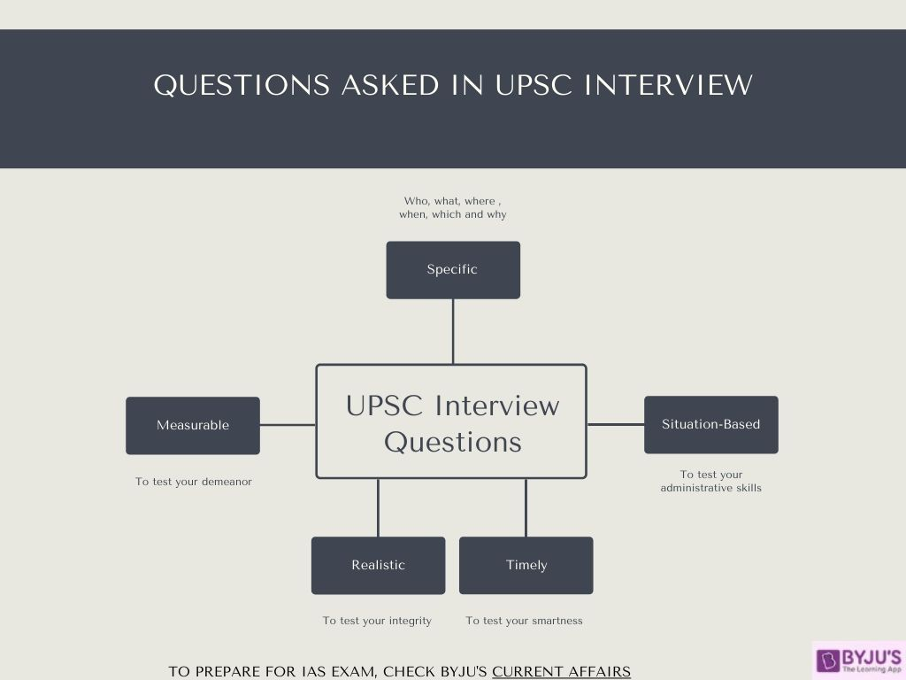 Questions Asked in UPSC Interview