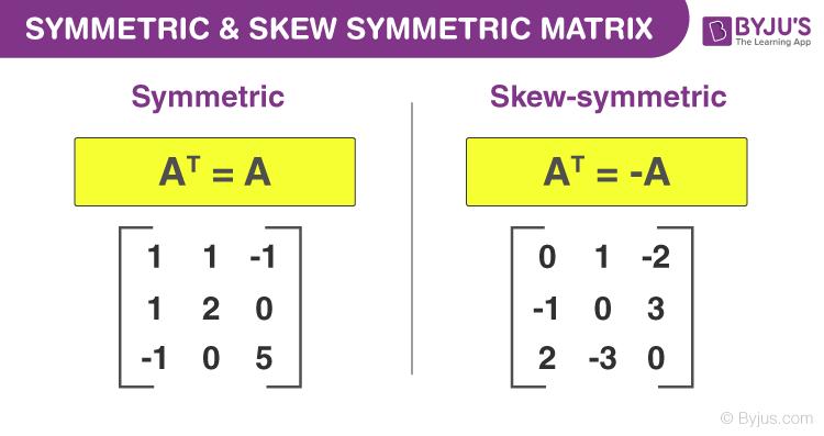 Symmetric matrix and Skew Symmetric Matrix