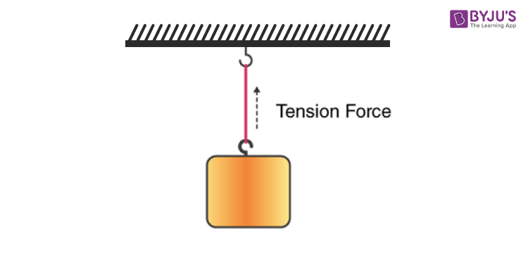 Tension can only pull an object and push against it