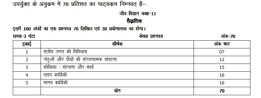 up board class 11 biology marks distribution 2020-21