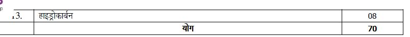 up board class 11 chemistry marks weightage image 3