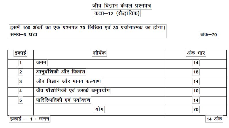 up board class 12 biology marks distribution