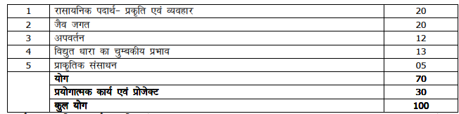 UP Board Marks Distribution Class 10 Science