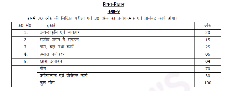 UP Board Marks Distribution Class 9 Science