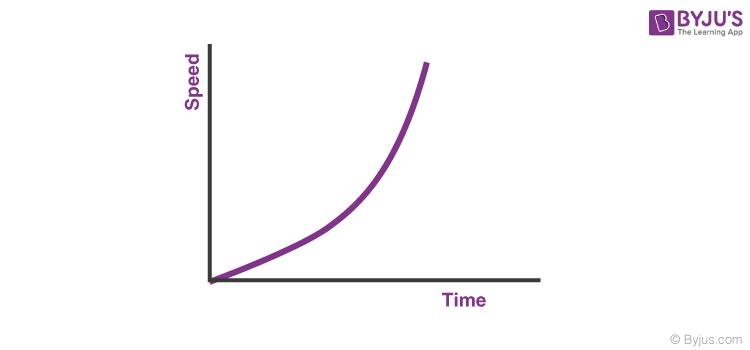 Speed-Time Graphs
