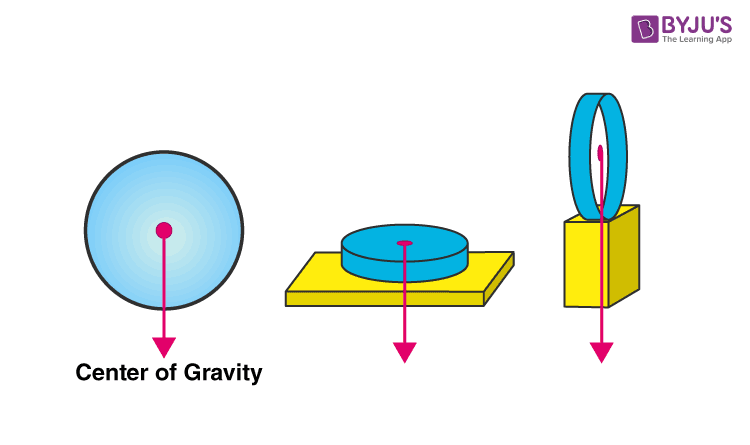Centre of Gravity of a Ring