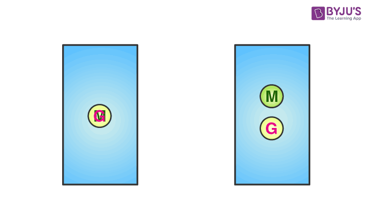 Coinciding Centre of Gravity and Centre of Mass