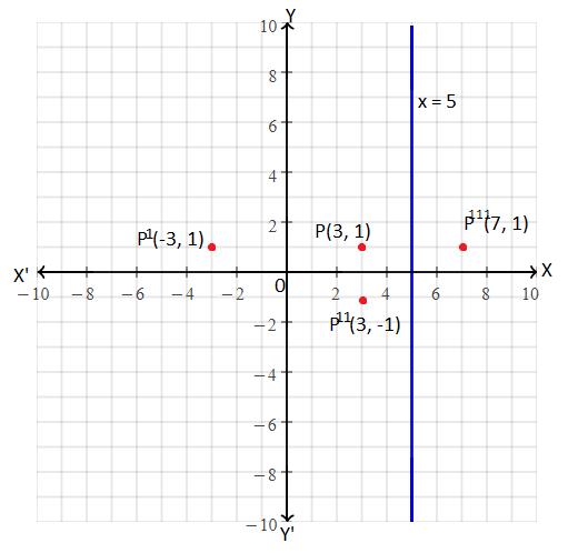 ICSE class 10 maths 2017 SP solution 3(b)