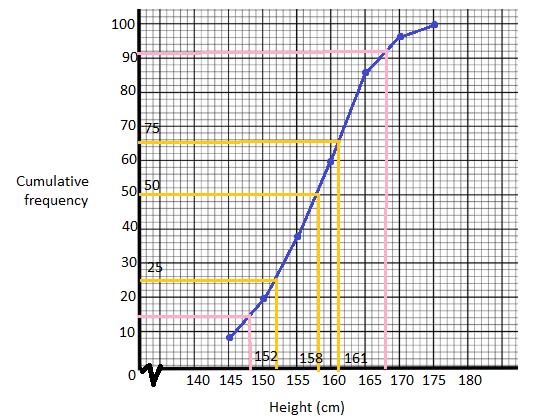 ICSE class 10 maths SP 1 solution 10 (a)