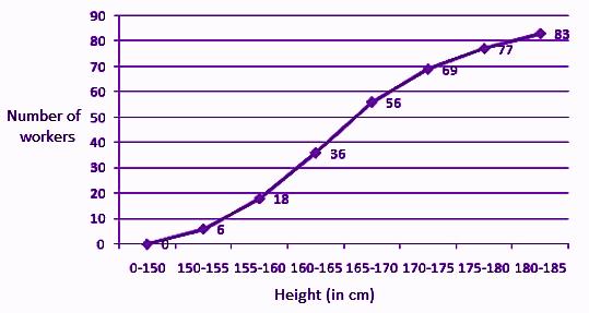 ICSE class 10 maths SP 2 solution 10(b)