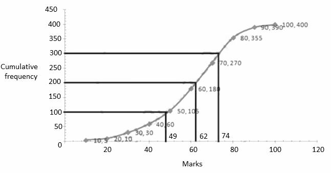 ICSE class 10 maths SP 3 solution 10(b)