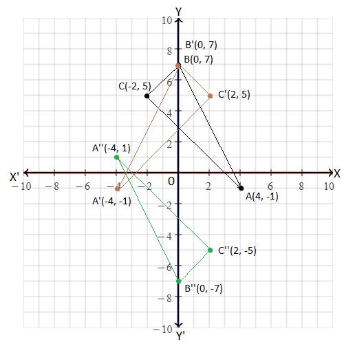 ICSE class 10 maths SP 5 solution 6(a)