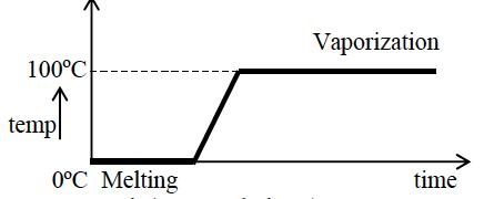 ICSE Class 10 Physics Qs Paper 2016 Solution-7