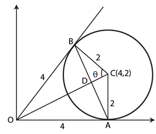 JEE Previous Year Questions on Circle