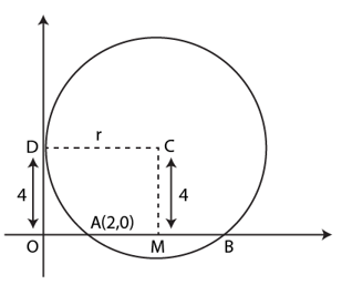 JEE Previous Year Solved Questions on Circle