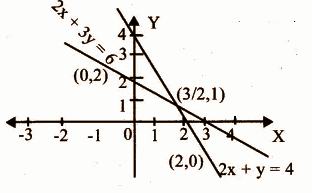KBPE Class 12 Maths 2015 QP Solutions Question 15a