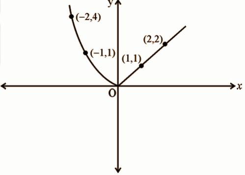 KBPE Class 12 Maths 2019 QP Solutions Question 10a