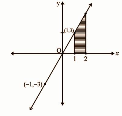 KBPE Class 12 Maths 2019 QP Solutions Question 5b
