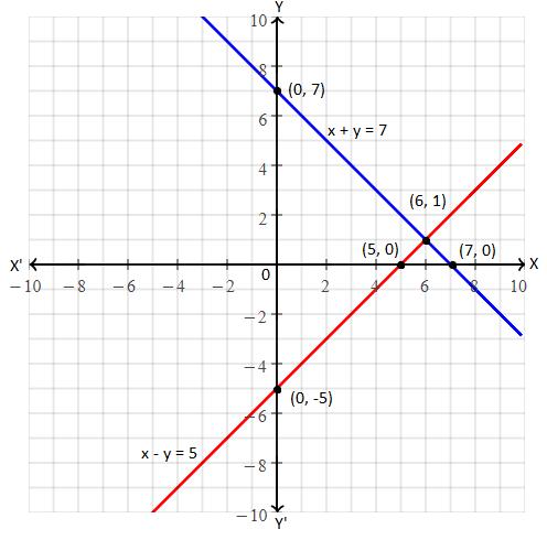MSBSHSE 2015 algebra solution 3(iii)