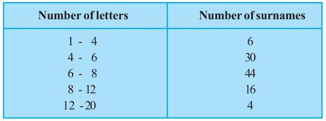 Ncert solutions class 9 chapter 14-13